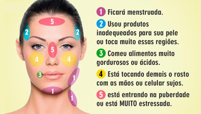 Áreas do rosto afetadas por espinhas e o seu siguinificado