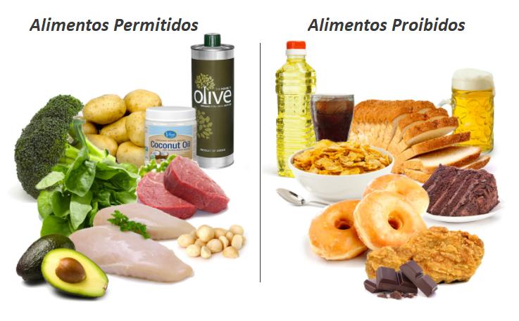 Alimentos proibidos da dieta low carb