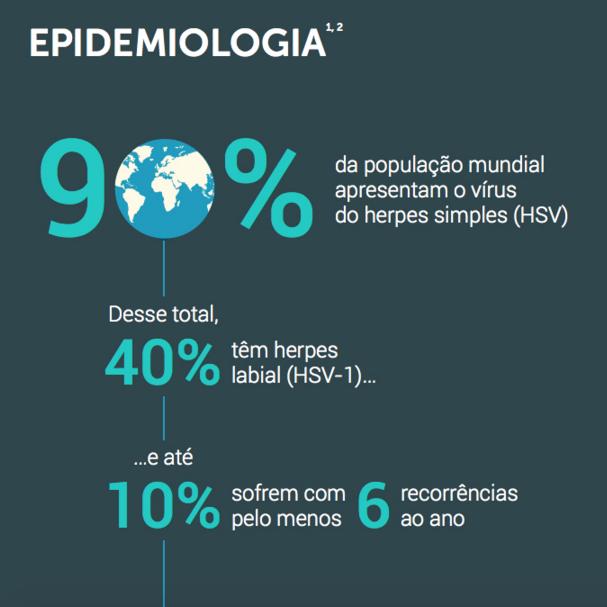 Herpes e os números alarmantes