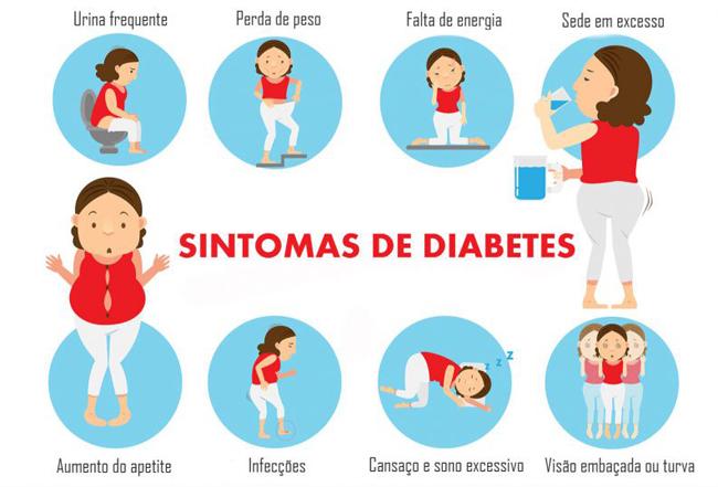 Sintomas da Diabetes: Urinar frequentemente, perda de peso, falta de energia, sede em excesso, aumento do apetite, infecções, Cansaço e sono excessivos, visão embaçada ou turva, entre outros