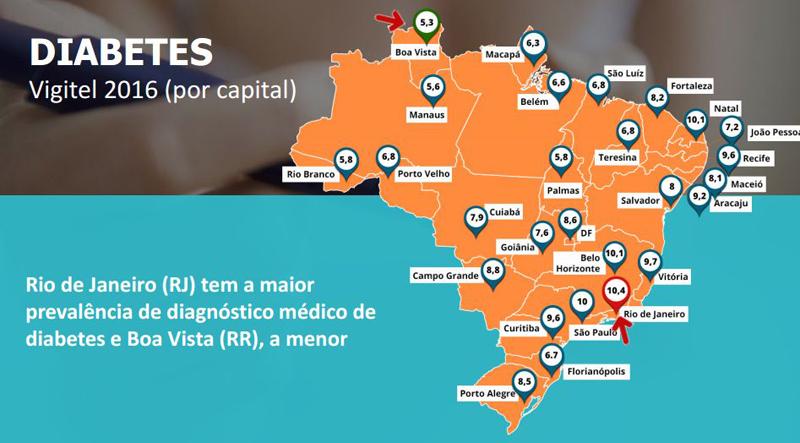 Diabetes no Brasil - dados do Ministério da Saúde - 2016