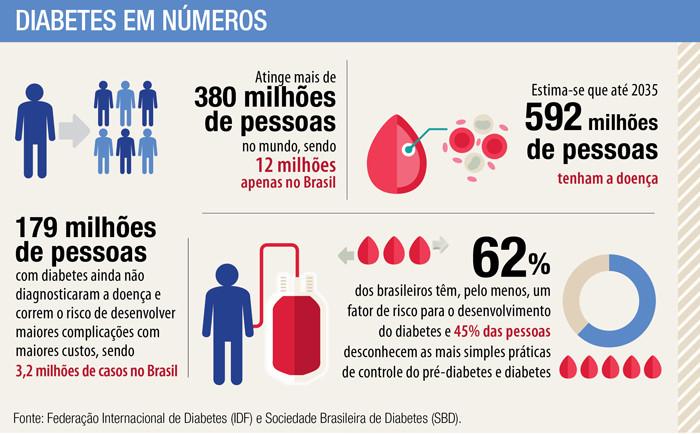 Números do Diabetes - 380 milhões de pessoas no mundo - no Brasil mais de 12 milhões.