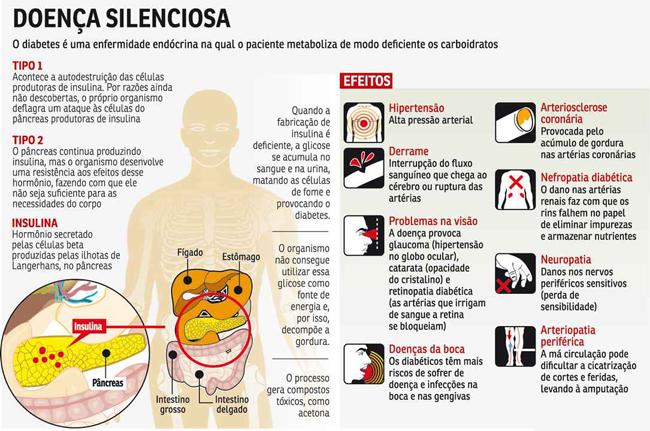Diabetes tipos - uma doença silenciosa, causa e efeitos no organismo