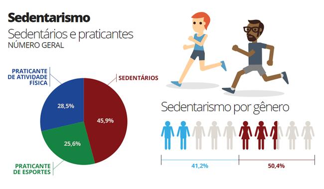 Sedentarismo - Quando as pessoas não se movimentam, seu metabolismo fica mais lento impossibilitando a perda de gorduras.
